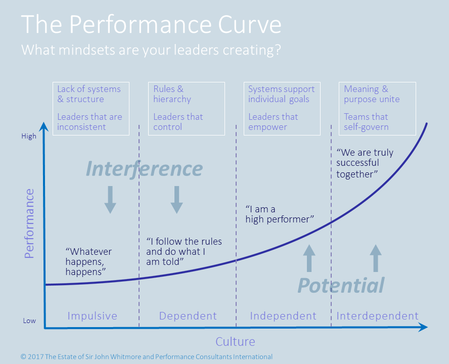 The Performance Curve (c) Sir John Whitmore and Performance Consultants International